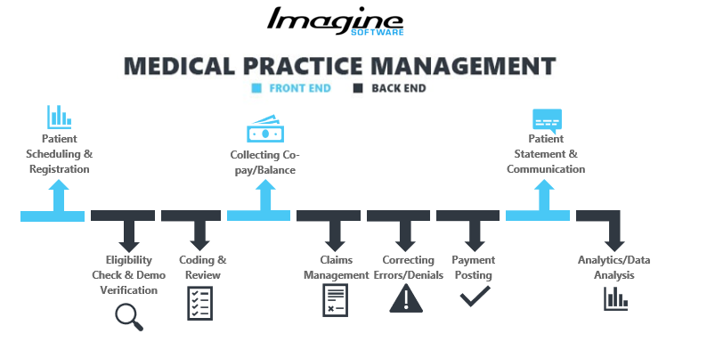 medical_practice_management_workflow